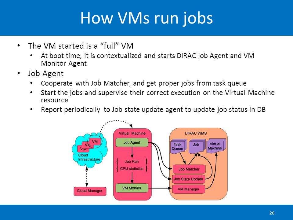 How VMs run jobs The VM started is a full VM Job Agent