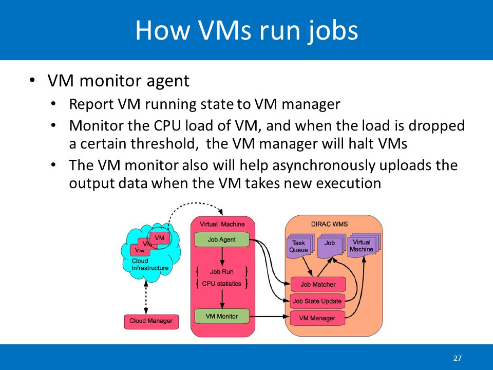 How VMs run jobs VM monitor agent