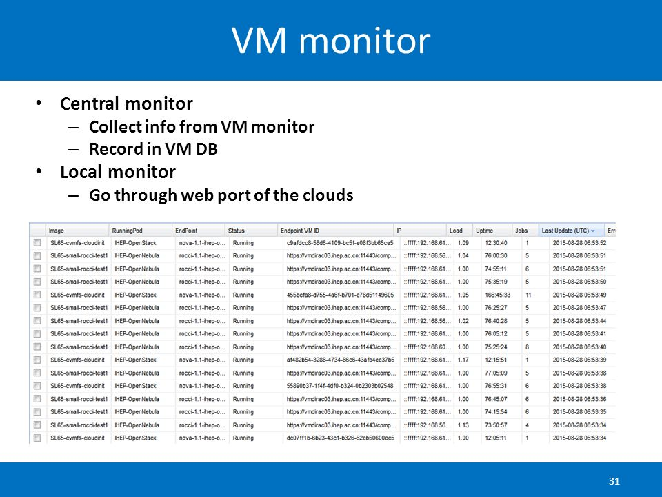 VM monitor Central monitor Local monitor Collect info from VM monitor
