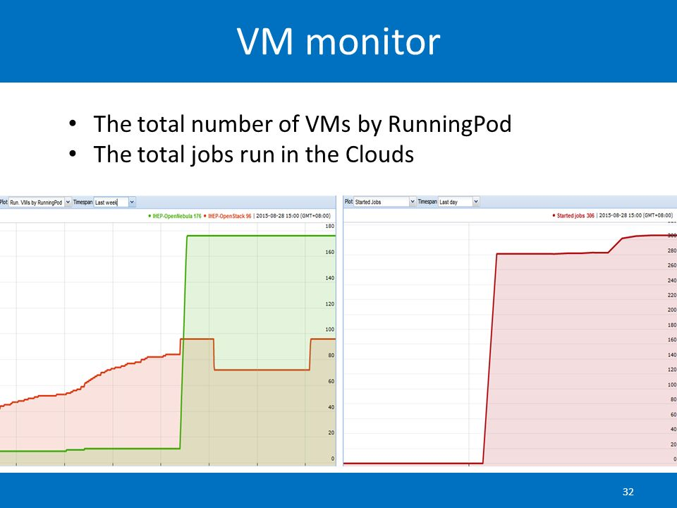 VM monitor The total number of VMs by RunningPod