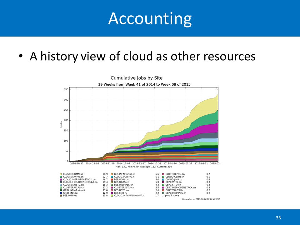 Accounting A history view of cloud as other resources