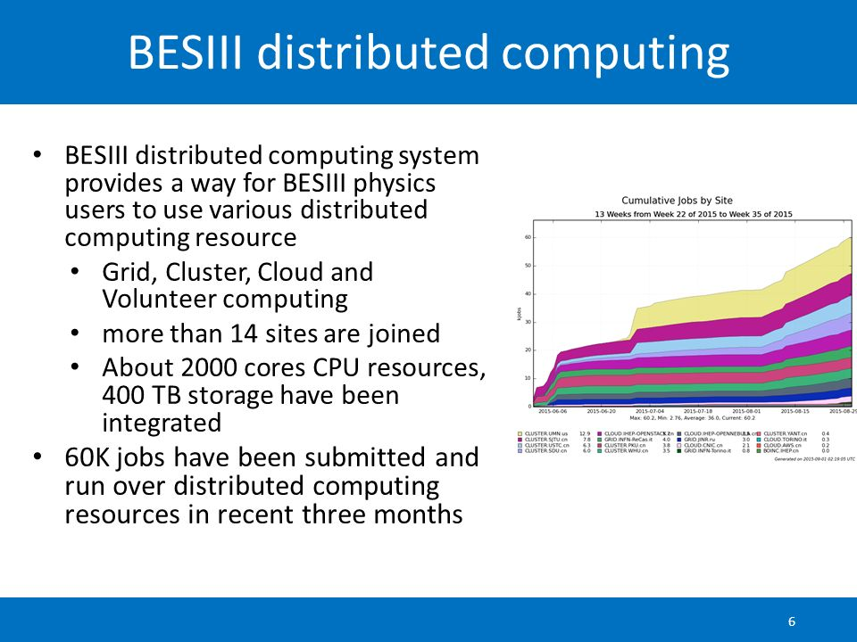 BESIII distributed computing