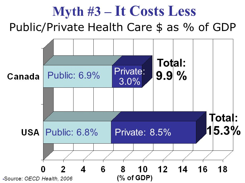Public/Private Health Care $ as % of GDP