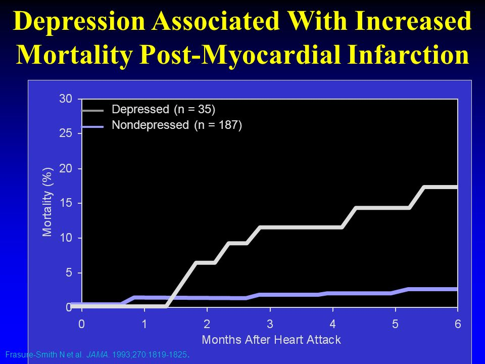 Depression Associated With Increased Mortality Post-Myocardial Infarction