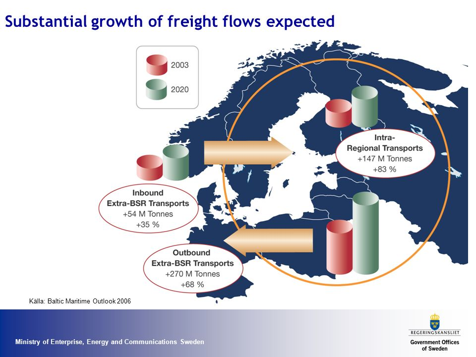 Substantial growth of freight flows expected
