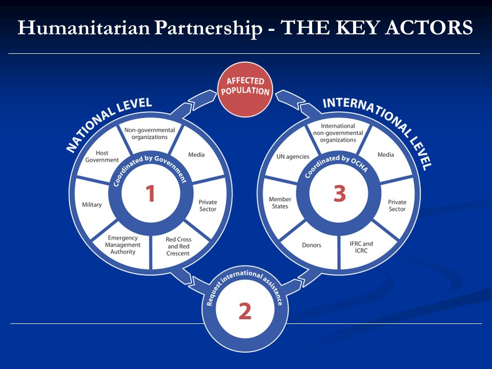 Humanitarian Partnership - THE KEY ACTORS
