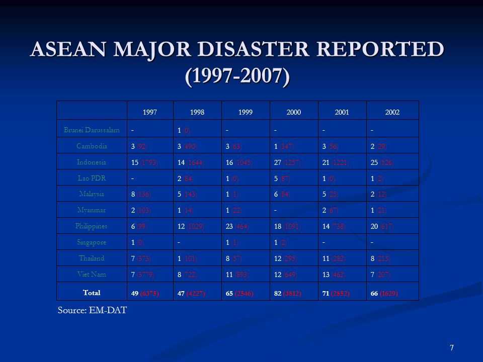 ASEAN MAJOR DISASTER REPORTED (1997-2007)‏