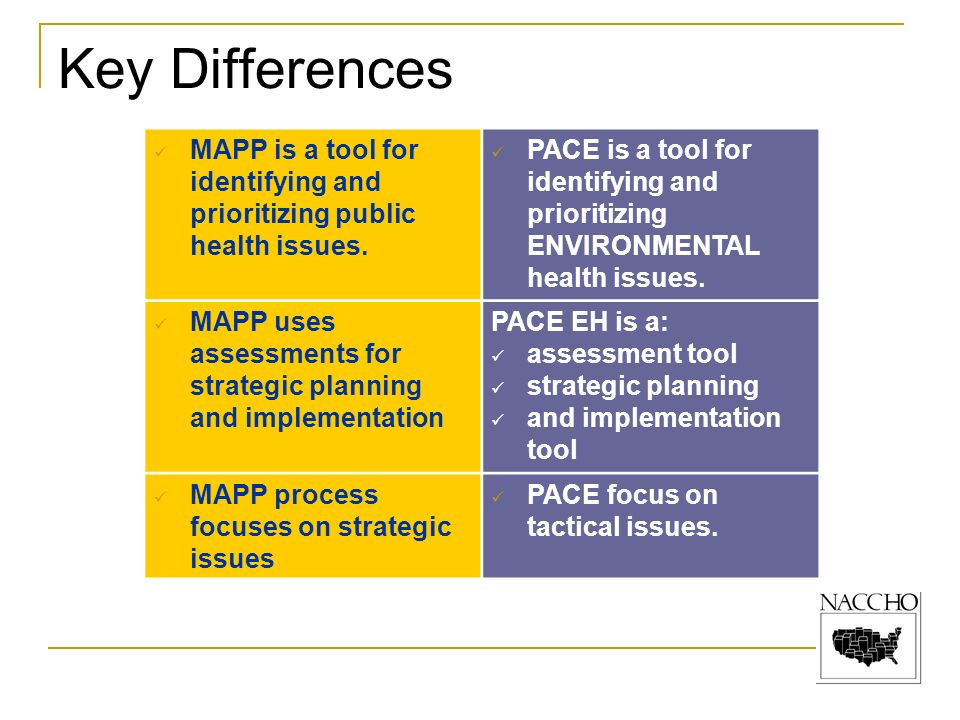 Key Differences MAPP is a tool for identifying and prioritizing public health issues.