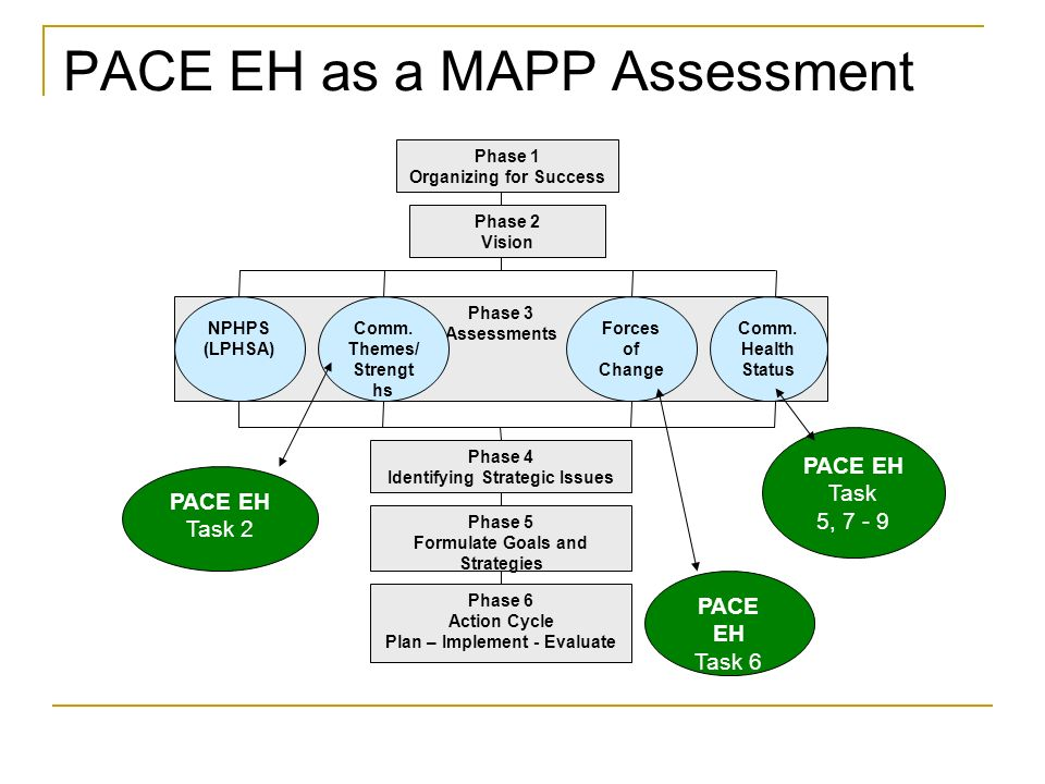 PACE EH as a MAPP Assessment