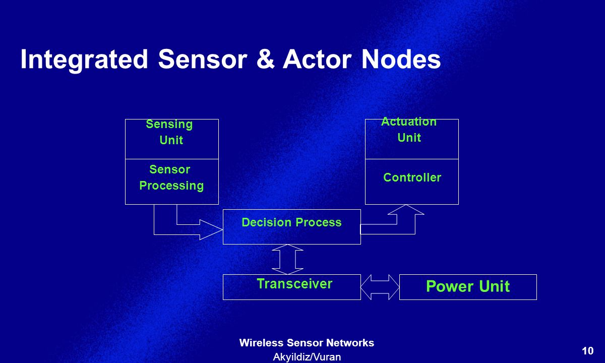 Integrated Sensor & Actor Nodes