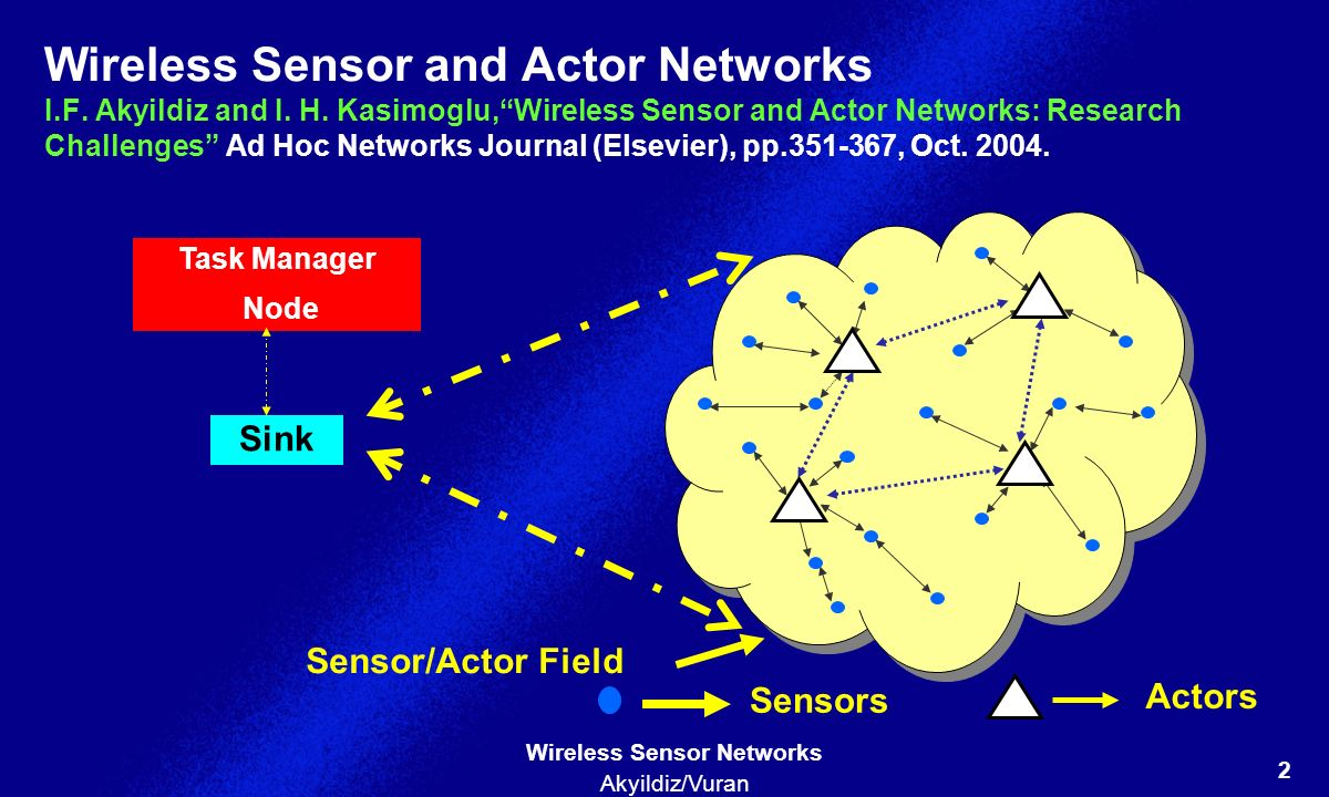 Wireless Sensor and Actor Networks I. F. Akyildiz and I. H