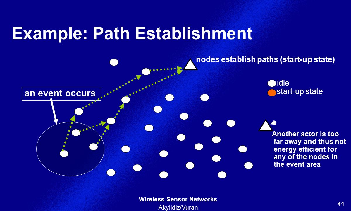 Example: Path Establishment