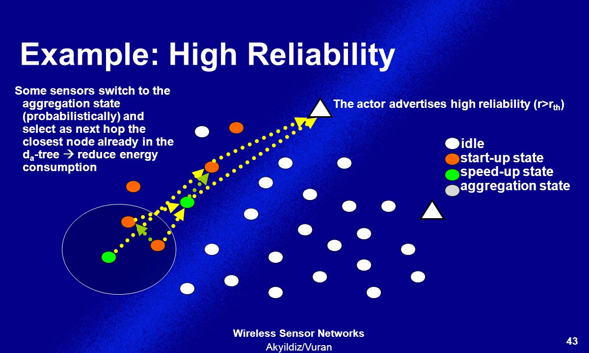 Example: High Reliability