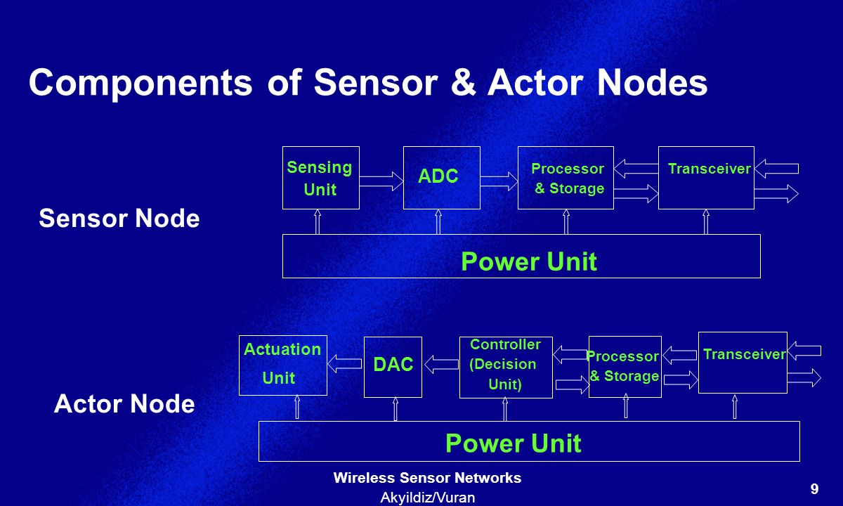 Components of Sensor & Actor Nodes
