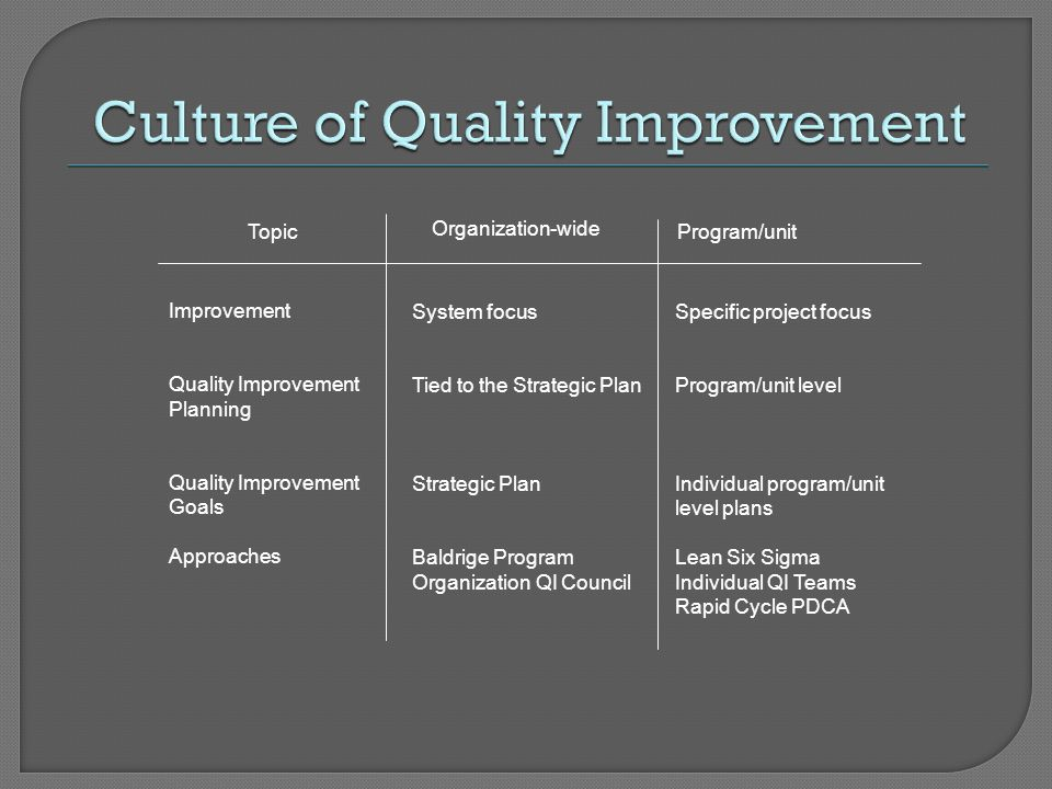 Culture of Quality Improvement