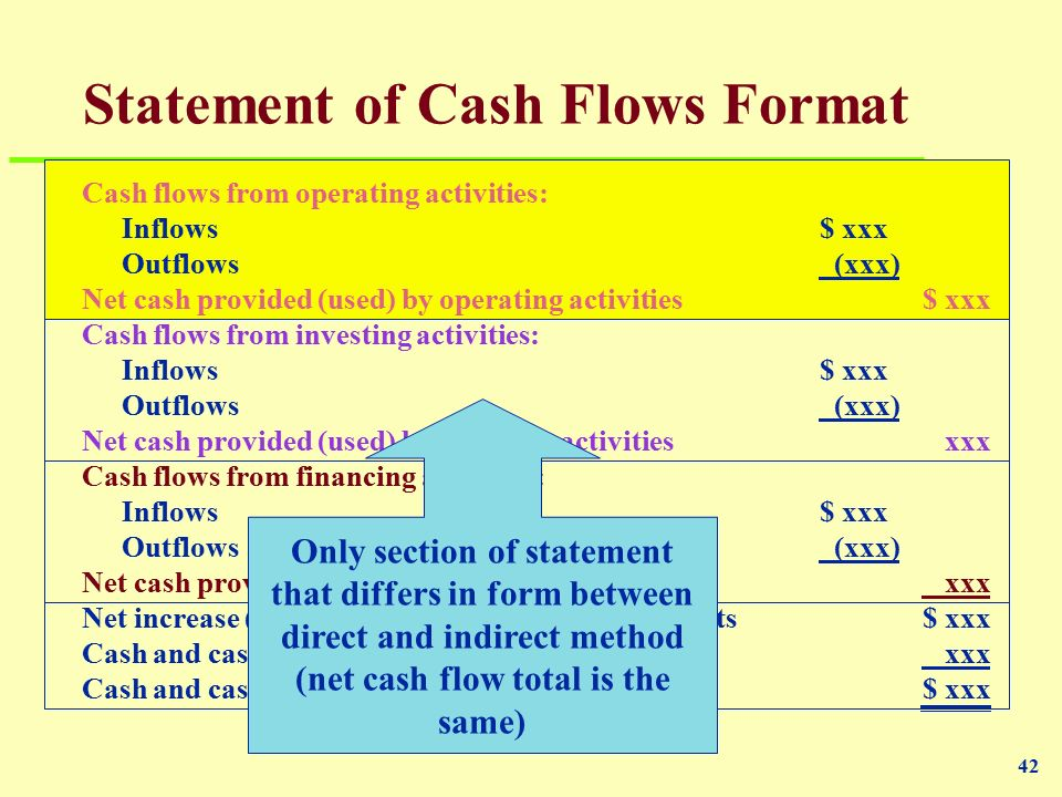 the statement of cash flows ppt download