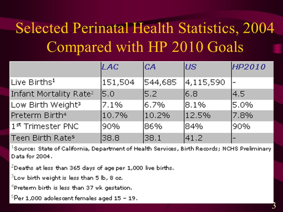 Selected Perinatal Health Statistics, 2004 Compared with HP 2010 Goals