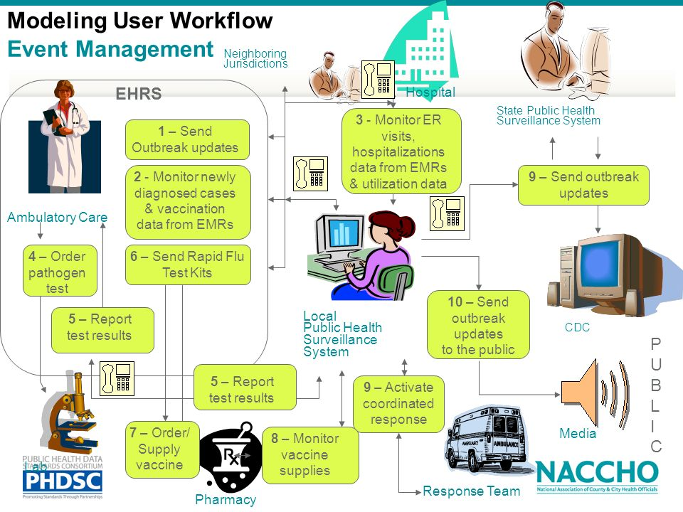 Modeling User Workflow Event Management