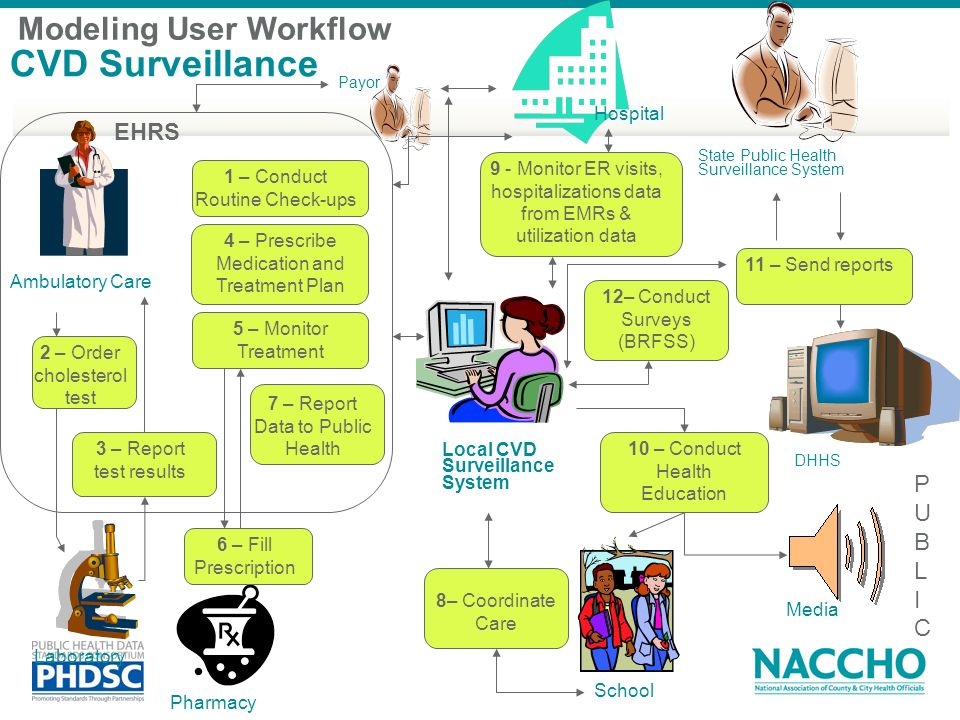 CVD Surveillance Modeling User Workflow EHRS P U B L I C Hospital