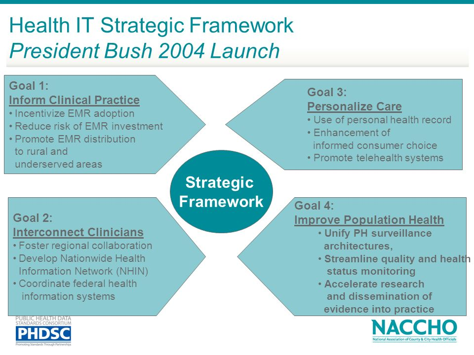 Health IT Strategic Framework President Bush 2004 Launch