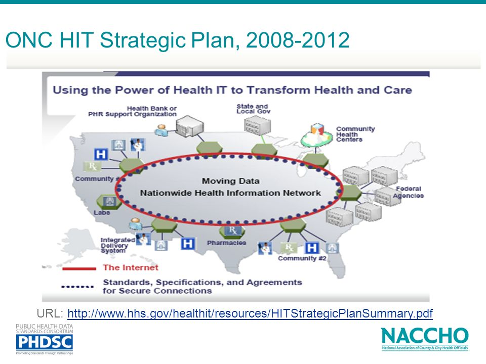 ONC HIT Strategic Plan, 2008-2012
