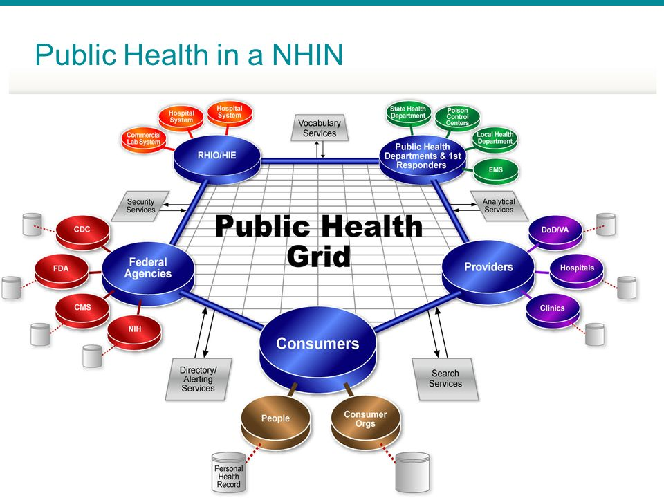 Public Health in a NHIN