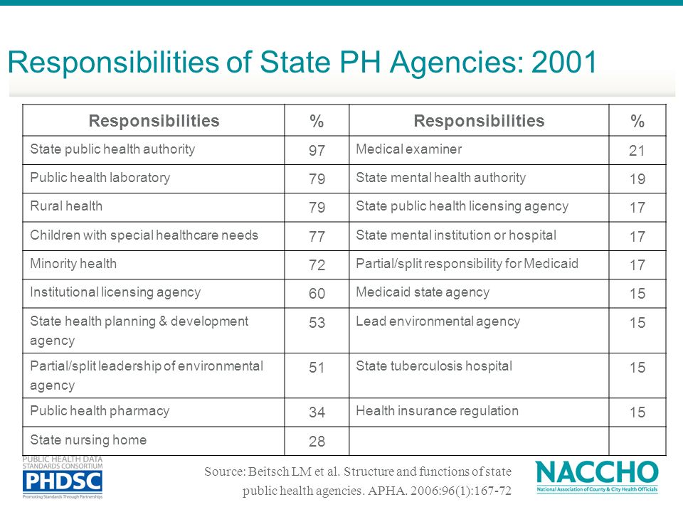 Responsibilities of State PH Agencies: 2001