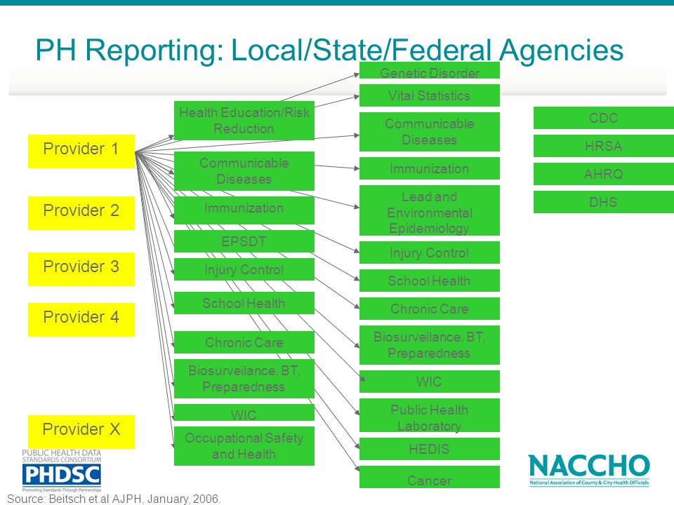 PH Reporting: Local/State/Federal Agencies