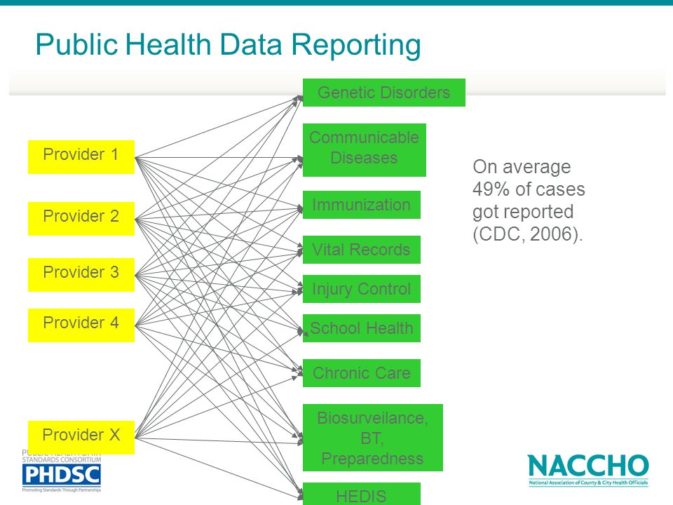 Public Health Data Reporting