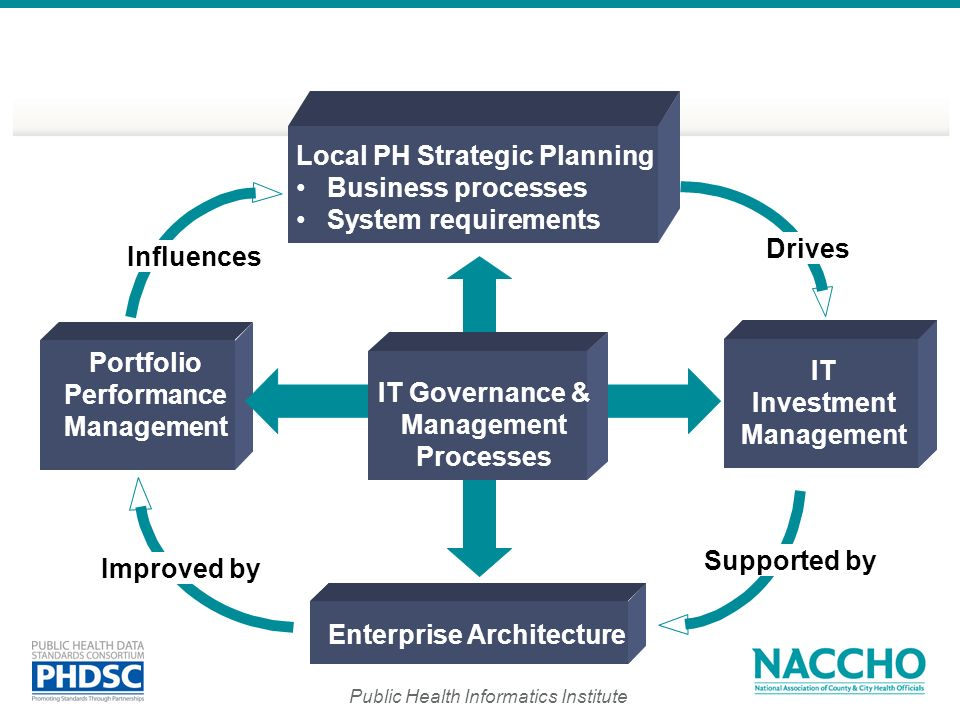 Local PH Strategic Planning Business processes System requirements