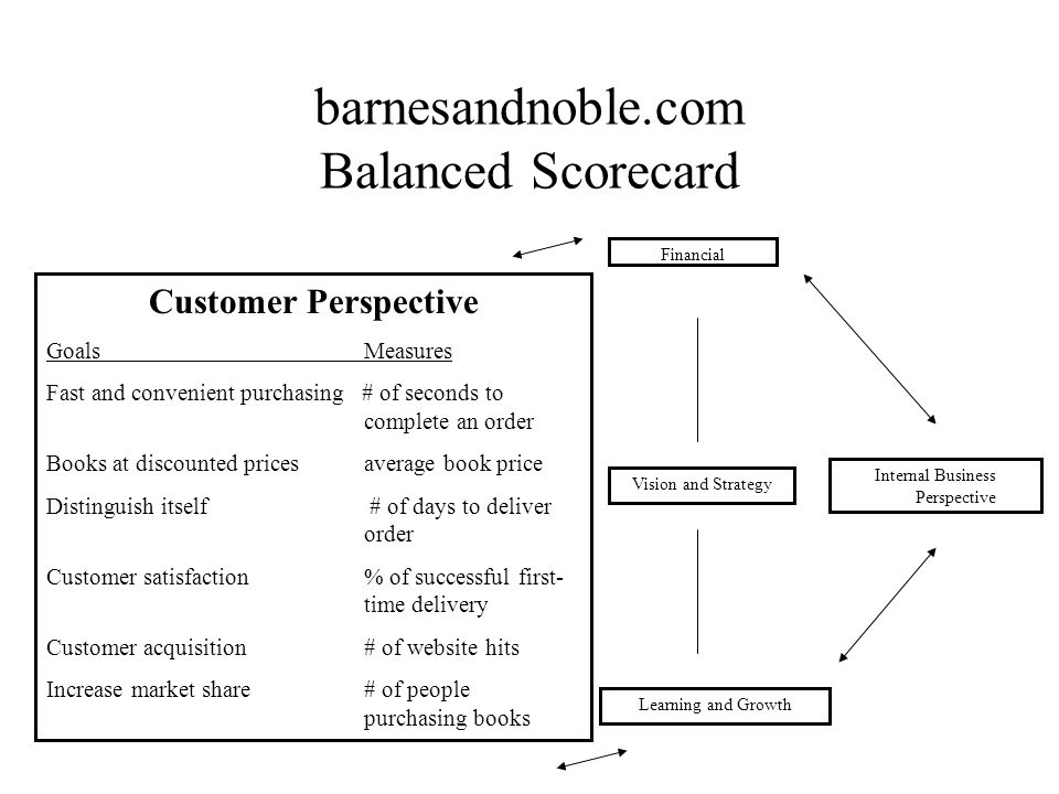 Barnes and Noble, Inc  Balanced Scorecard - ppt video online