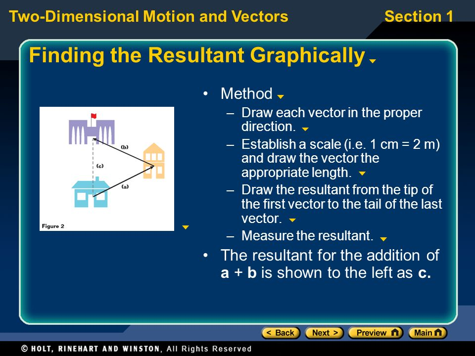 Finding the Resultant Graphically
