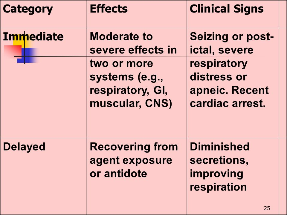 Category Effects. Clinical Signs. Immediate. Moderate to severe effects in two or more systems (e.g., respiratory, GI, muscular, CNS)