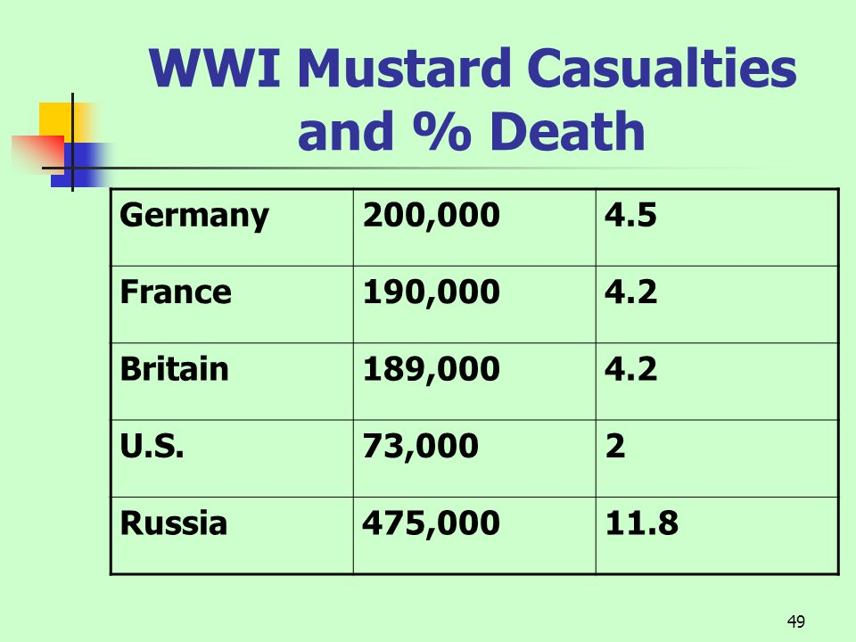 WWI Mustard Casualties and % Death