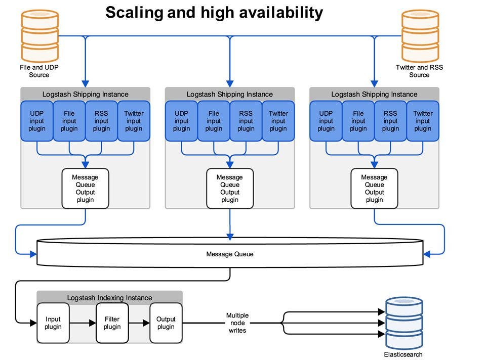 Scaling and high availability