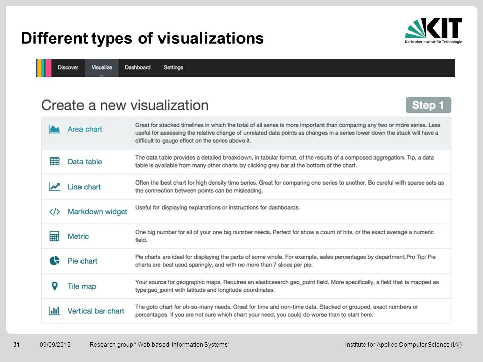 Different types of visualizations