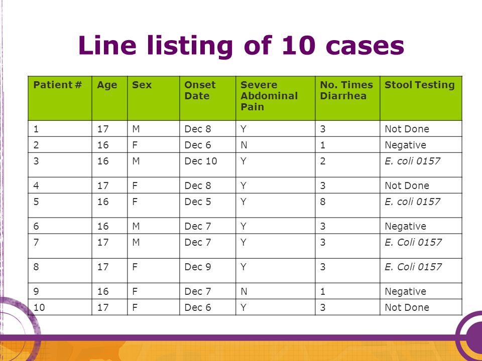 Line listing of 10 cases Patient # Age Sex Onset Date
