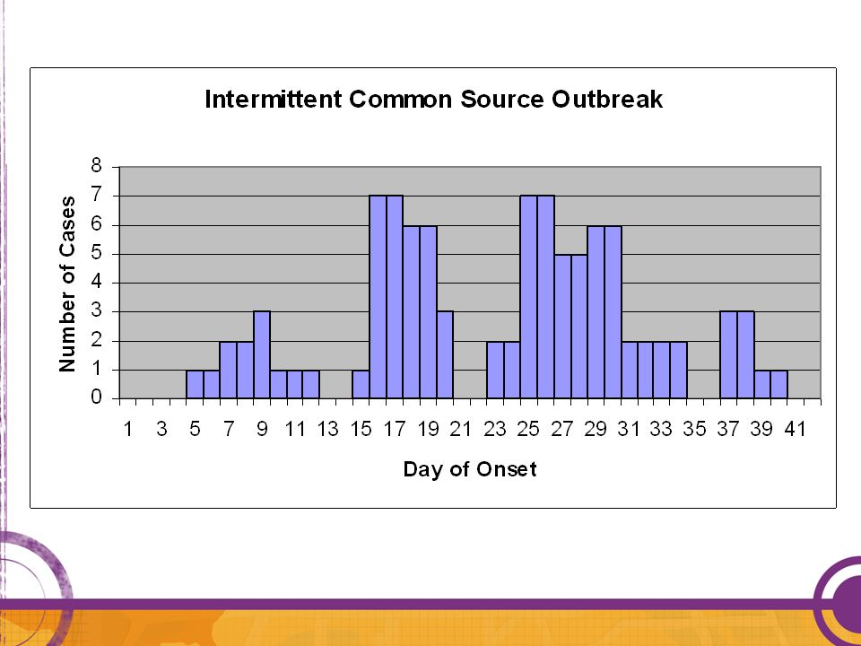 Example of a intermittent common source outbreak: