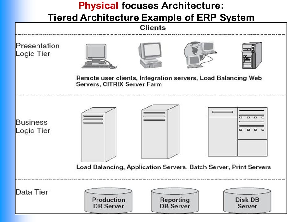 Itma 412 Management Enterprise Systems Ppt Video Online Download