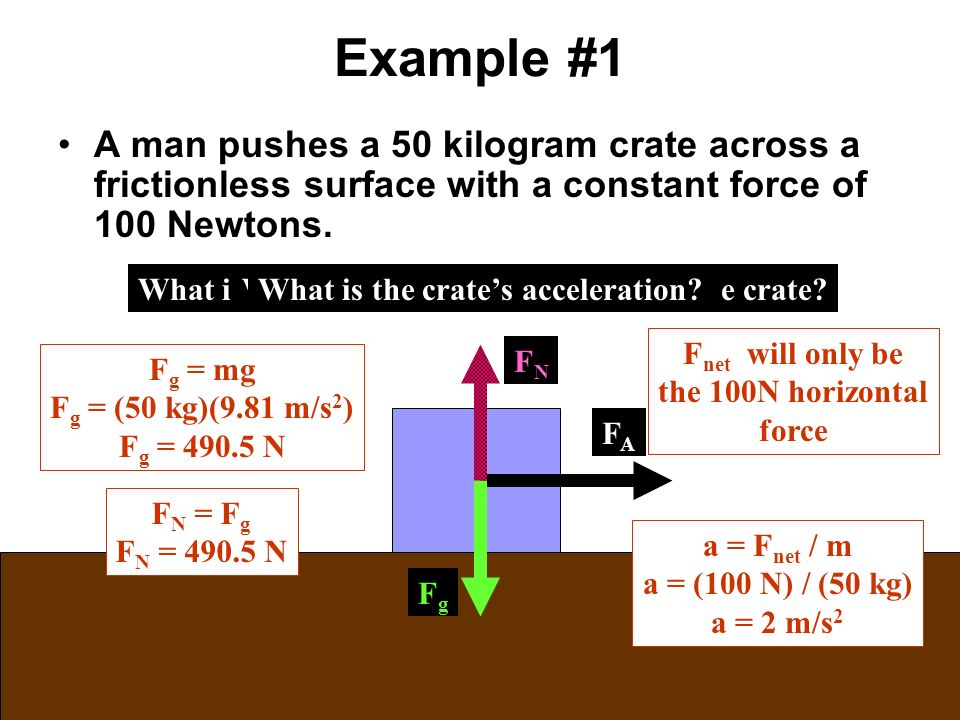 4 4 Everyday Forces And Application Of Newton S Laws Ppt