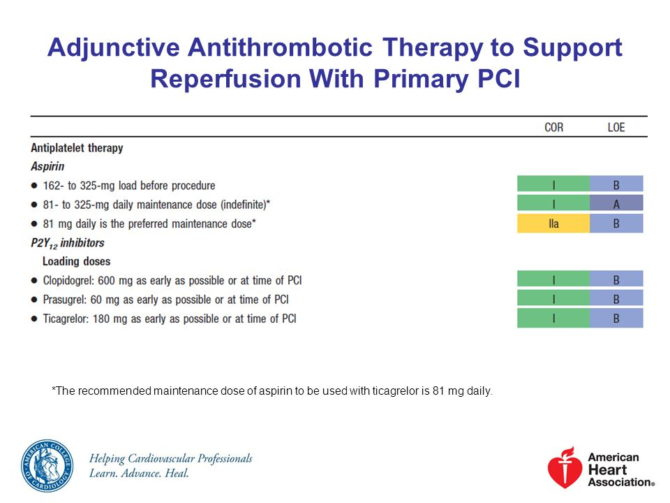 Adjunctive Antithrombotic Therapy to Support Reperfusion With Primary PCI