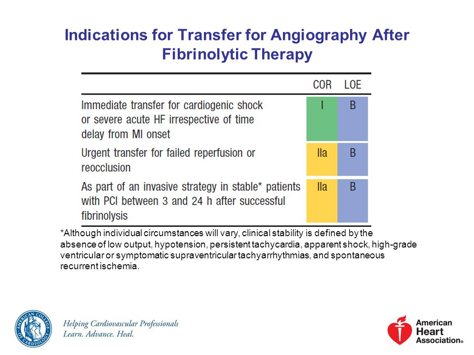 Indications for Transfer for Angiography After Fibrinolytic Therapy