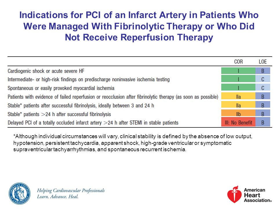 Indications for PCI of an Infarct Artery in Patients Who Were Managed With Fibrinolytic Therapy or Who Did Not Receive Reperfusion Therapy