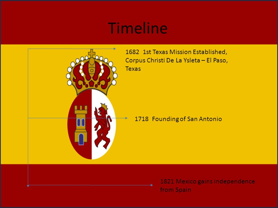 Timeline 1682 1st Texas Mission Established, Corpus Christi De La Ysleta – El Paso, Texas. 1718 Founding of San Antonio.