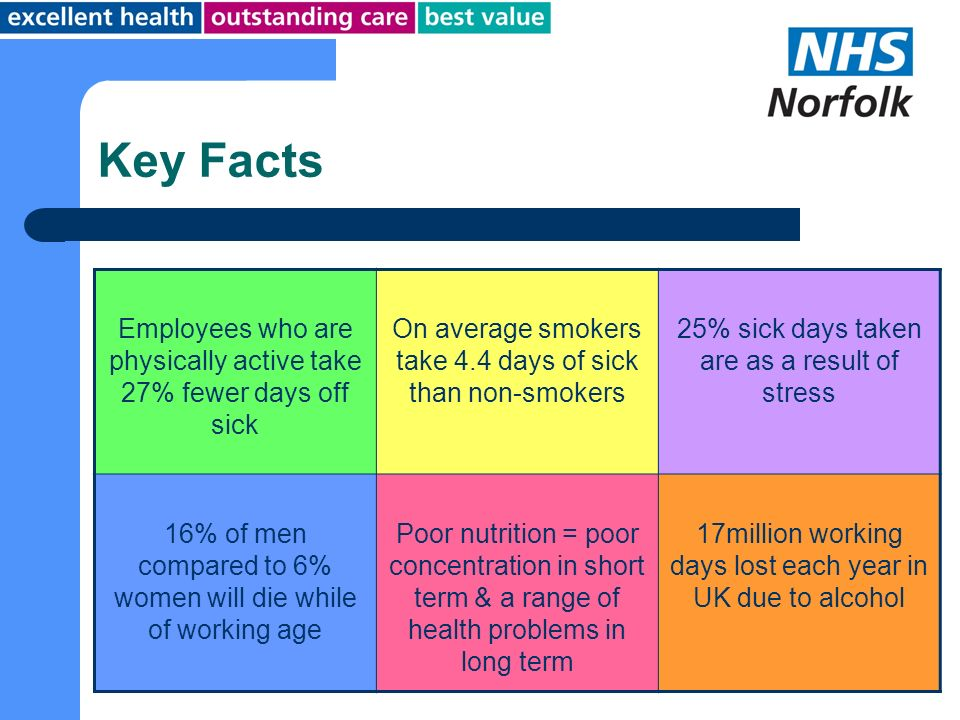 Key Facts Employees who are physically active take 27% fewer days off sick. On average smokers take 4.4 days of sick than non-smokers.