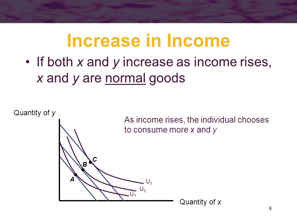 Increase in Income If both x and y increase as income rises, x and y are normal goods. Quantity of y.