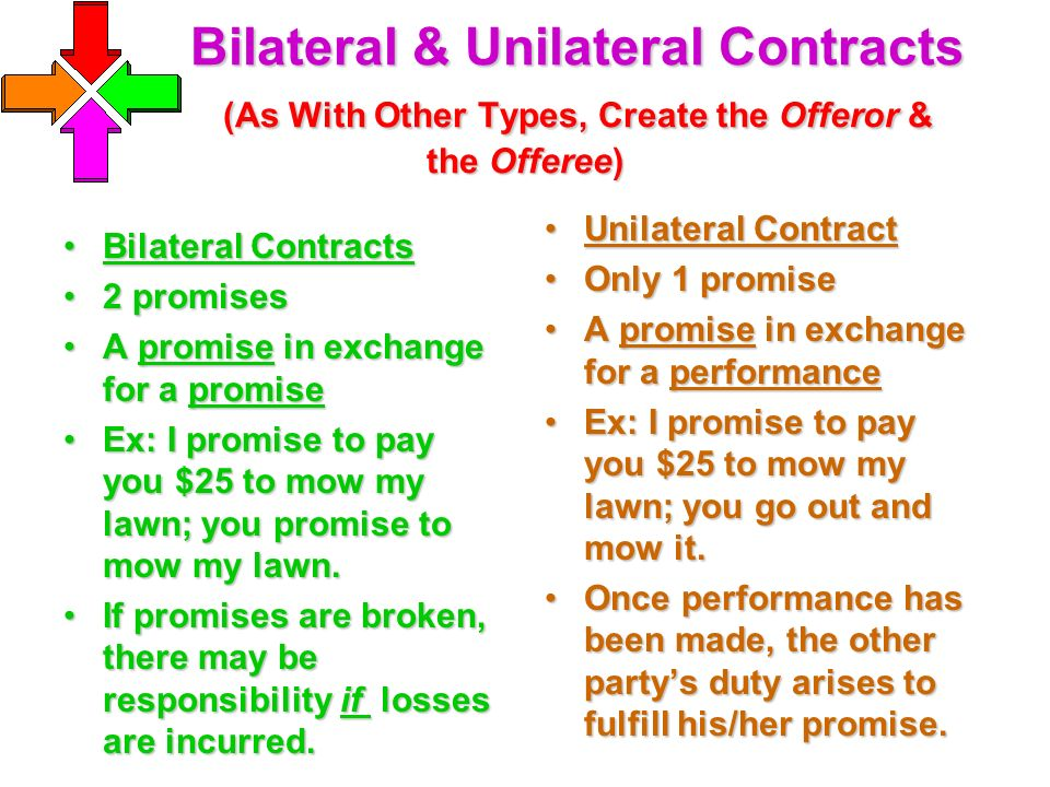Contracts Chapter Ppt Video Online Download