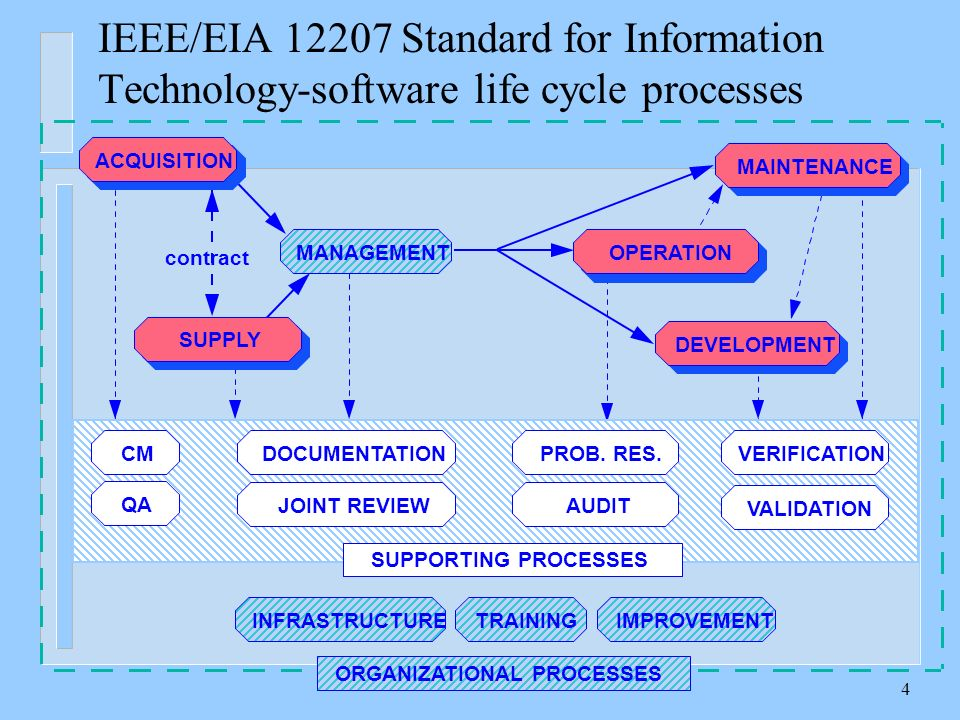 The Software Development Standards Ppt Video Online Download