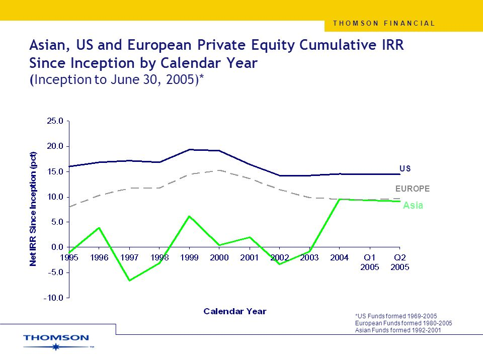 Global Private Equity Eileen Xie December 2005 April 22, ppt