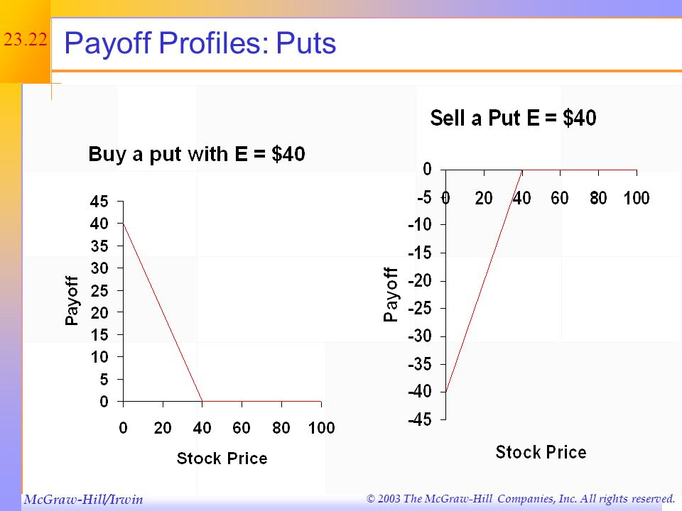 Payoff Profiles: Puts Exercise price is $40